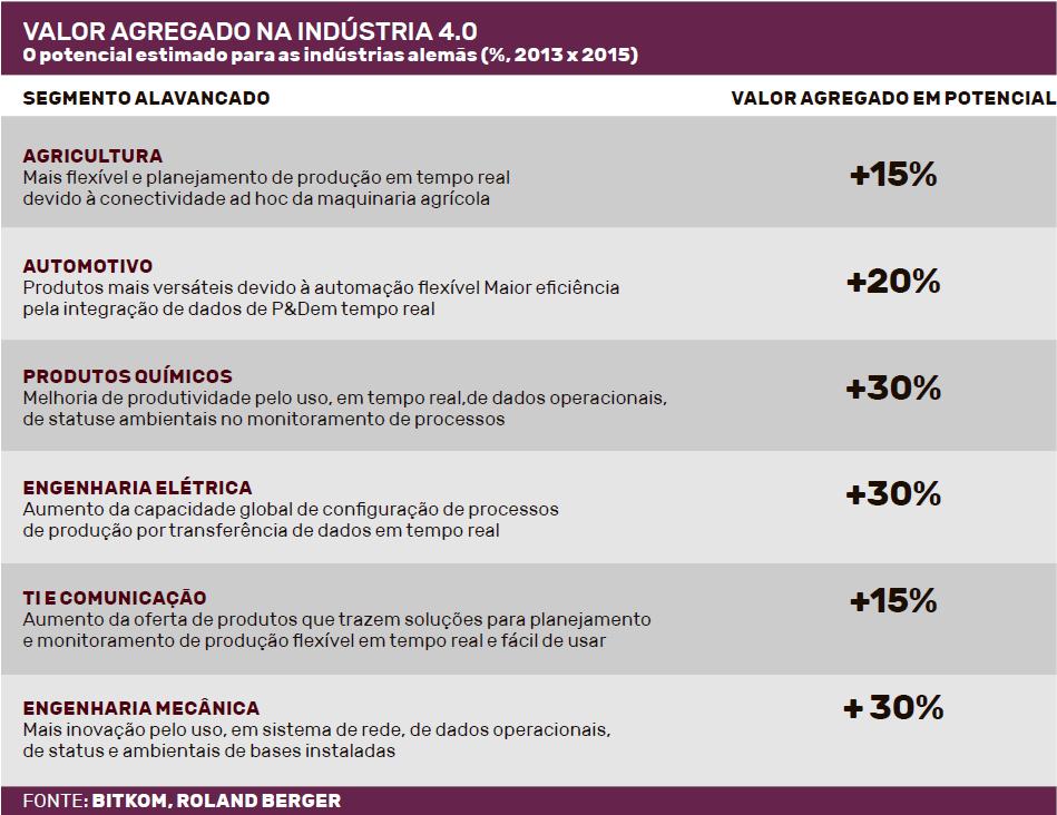 O Que O Brasil Quer Indústria 40 Ganha Força Global