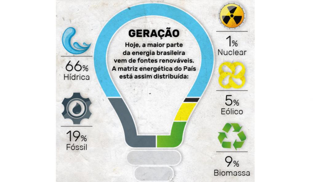 Entenda a geração e o consumo de energia no Brasil